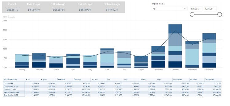Monthly Recurring Revenue (MRR) Dashboard